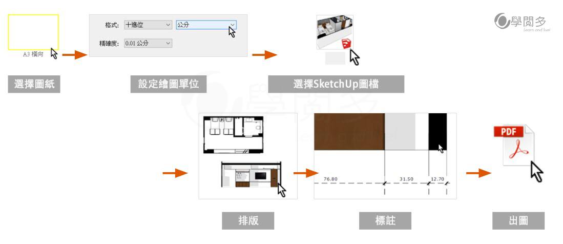 layout製圖流程
